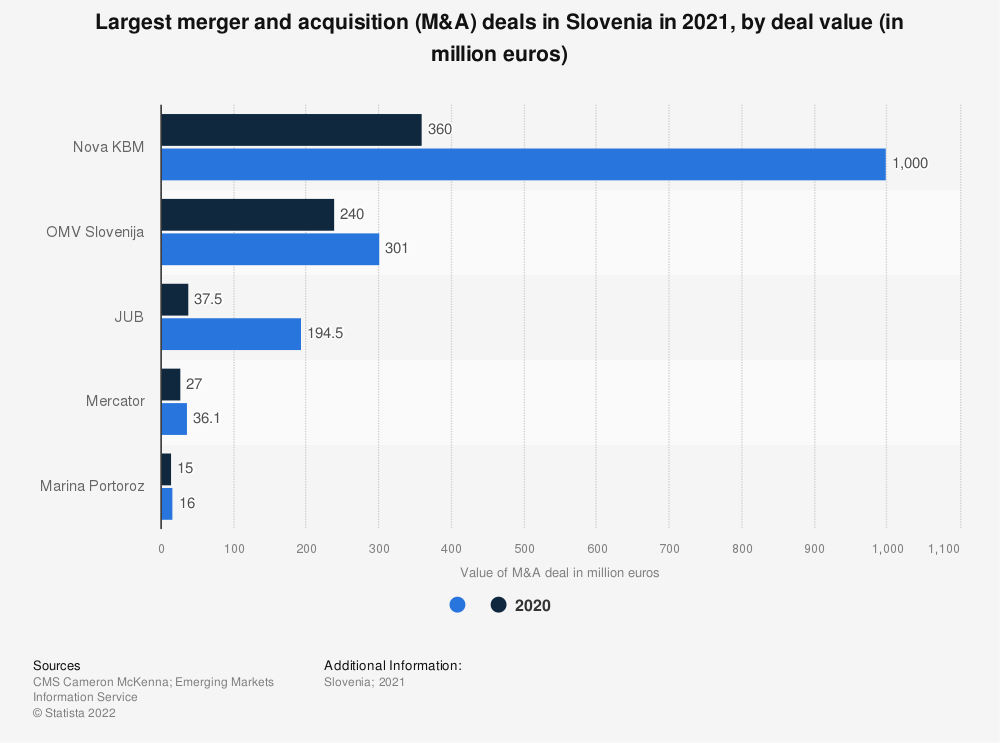 Statistic: Largest merger and acquisition (M&A) deals in Slovenia in 2019, by deal value (in million euros) | Statista