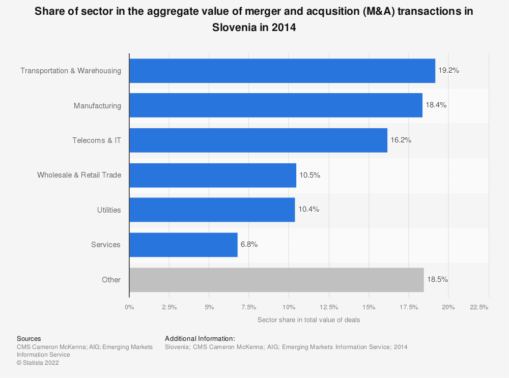 Statistic: Share of sector in the aggregate value of merger and acqusition (M&A) transactions in Slovenia in 2014 | Statista