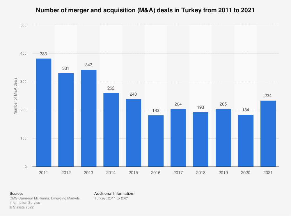 Statistic: Number of merger and acquisition (M&A) deals in Turkey from 2011 to 2018 | Statista