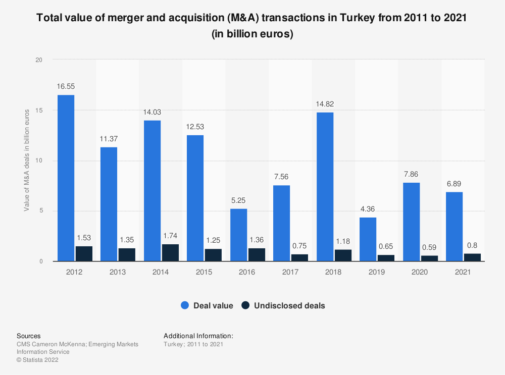 Statistic: Total value of merger and acquisition (M&A) transactions in Turkey from 2011 to 2019 (in billion euros) | Statista