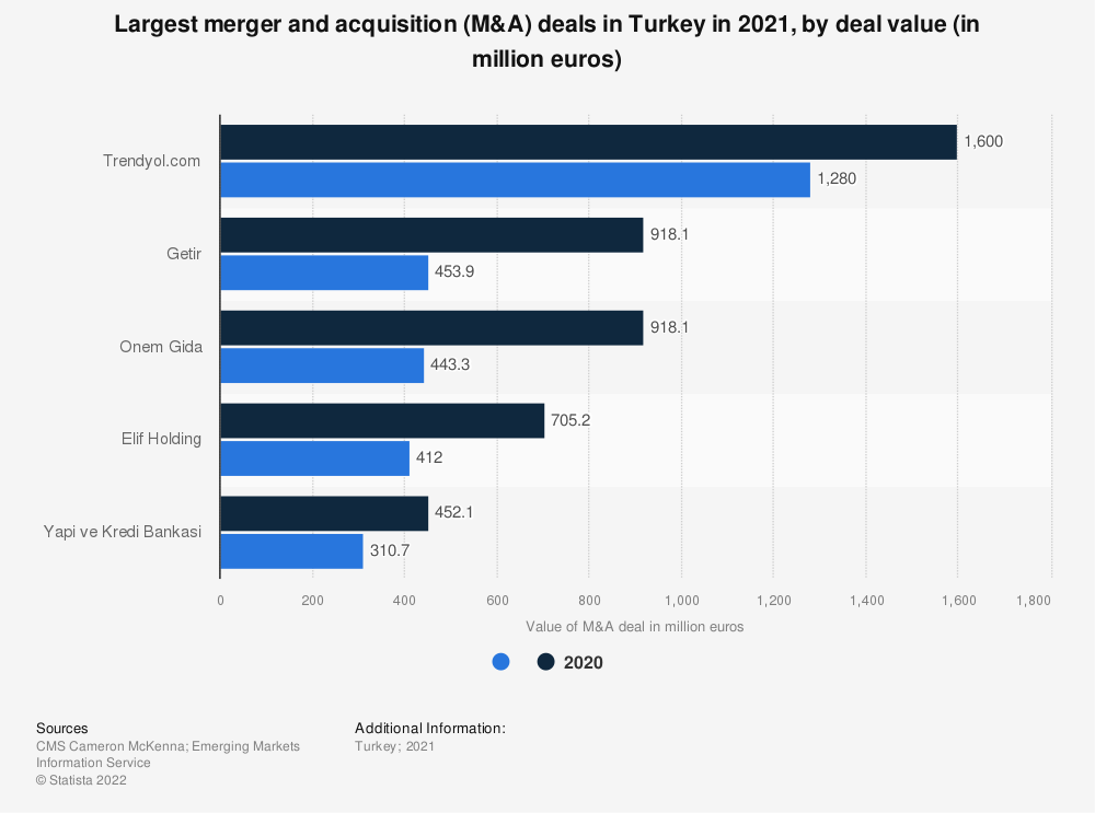 Statistic: Largest merger and acquisition (M&A) deals in Turkey in 2018, by deal value (in million euros) | Statista