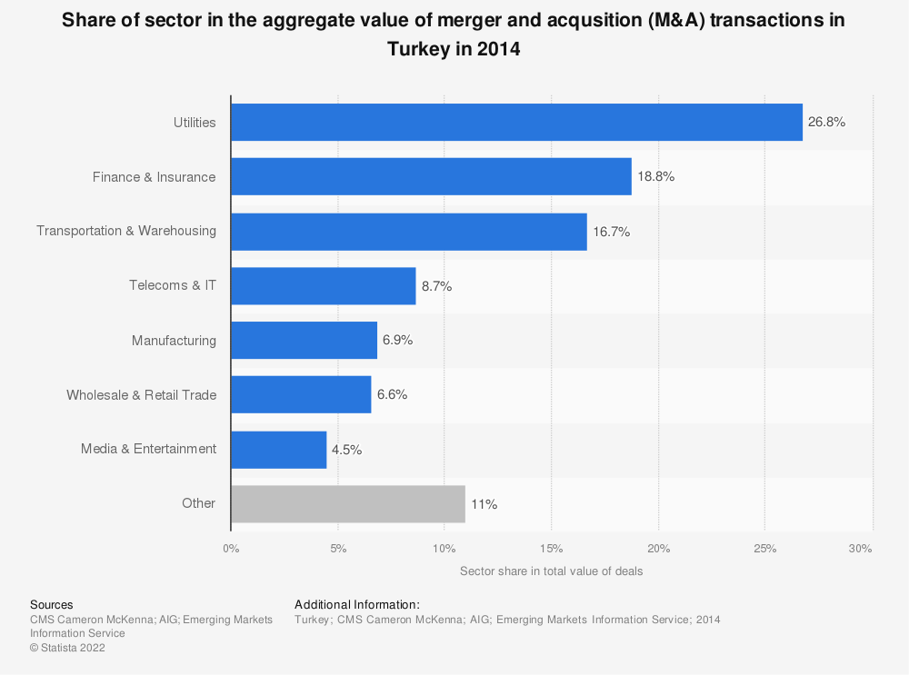 Statistic: Share of sector in the aggregate value of merger and acqusition (M&A) transactions in Turkey in 2014 | Statista