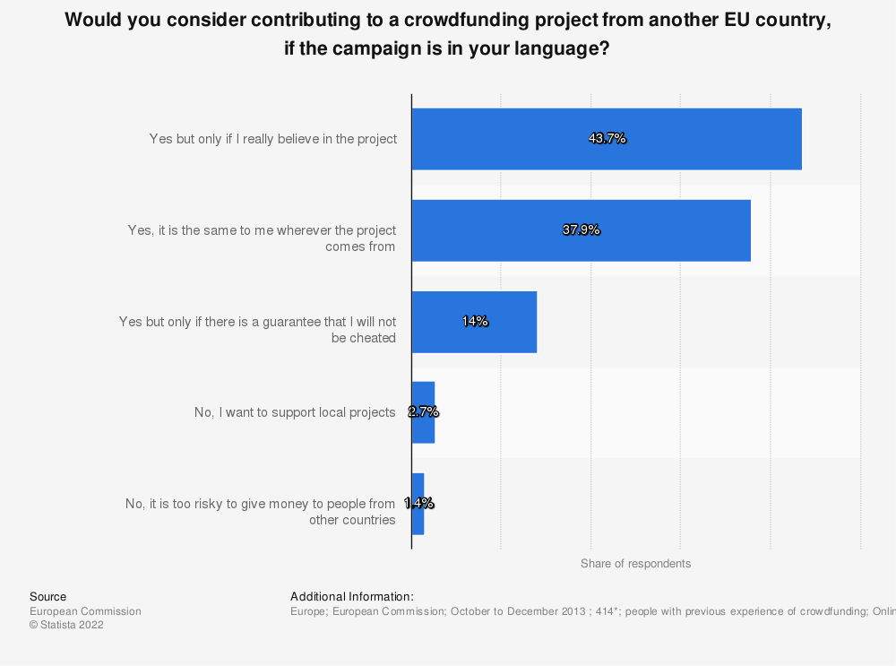 Statistic: Would you consider contributing to a crowdfunding project from another EU country, if the campaign is in your language? | Statista