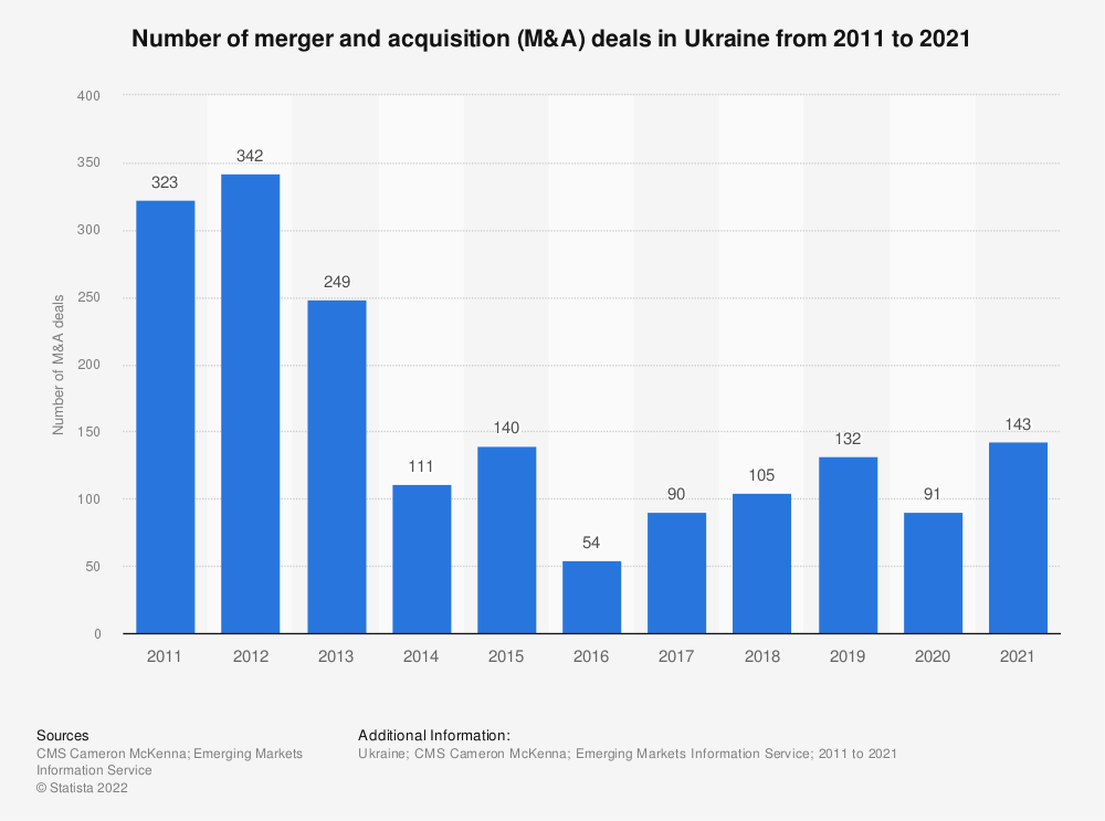 Statistic: Number of merger and acquisition (M&A) deals in Ukraine from 2011 to 2019 | Statista