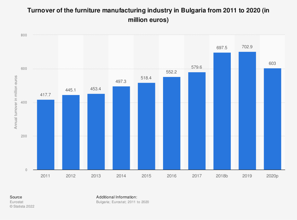 Statistic: Turnover of the furniture manufacturing industry in Bulgaria from 2008 to 2016 (in million euros) | Statista