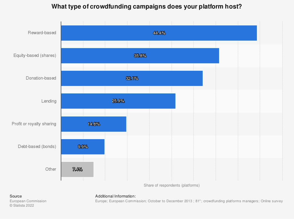 Statistic: What type of crowdfunding campaigns does your platform host?  | Statista