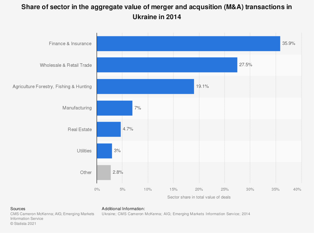 Statistic: Share of sector in the aggregate value of merger and acqusition (M&A) transactions in Ukraine in 2014 | Statista