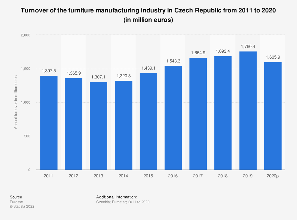 Statistic: Turnover of the furniture manufacturing industry in Czech Republic from 2008 to 2017 (in million euros) | Statista