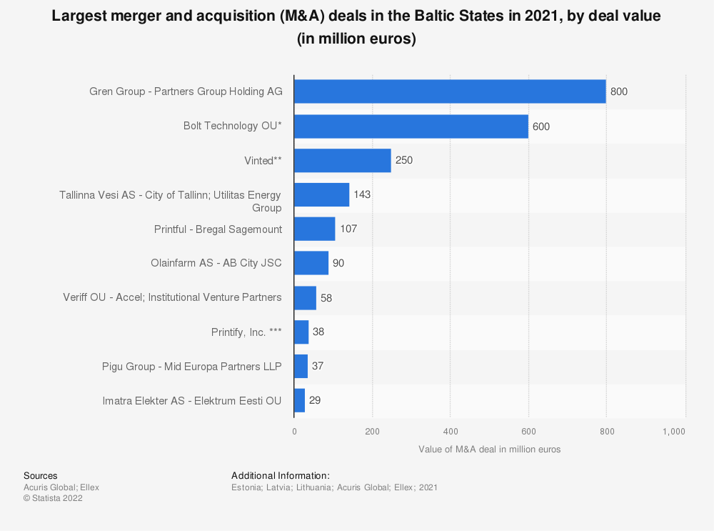 Statistic: Largest merger and acquisition (M&A) deals in the Baltic States in 2017, by deal value* (in million euros) | Statista