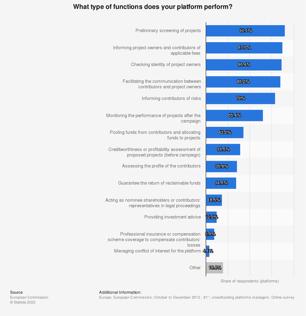 Statistic: What type of functions does your platform perform?  | Statista