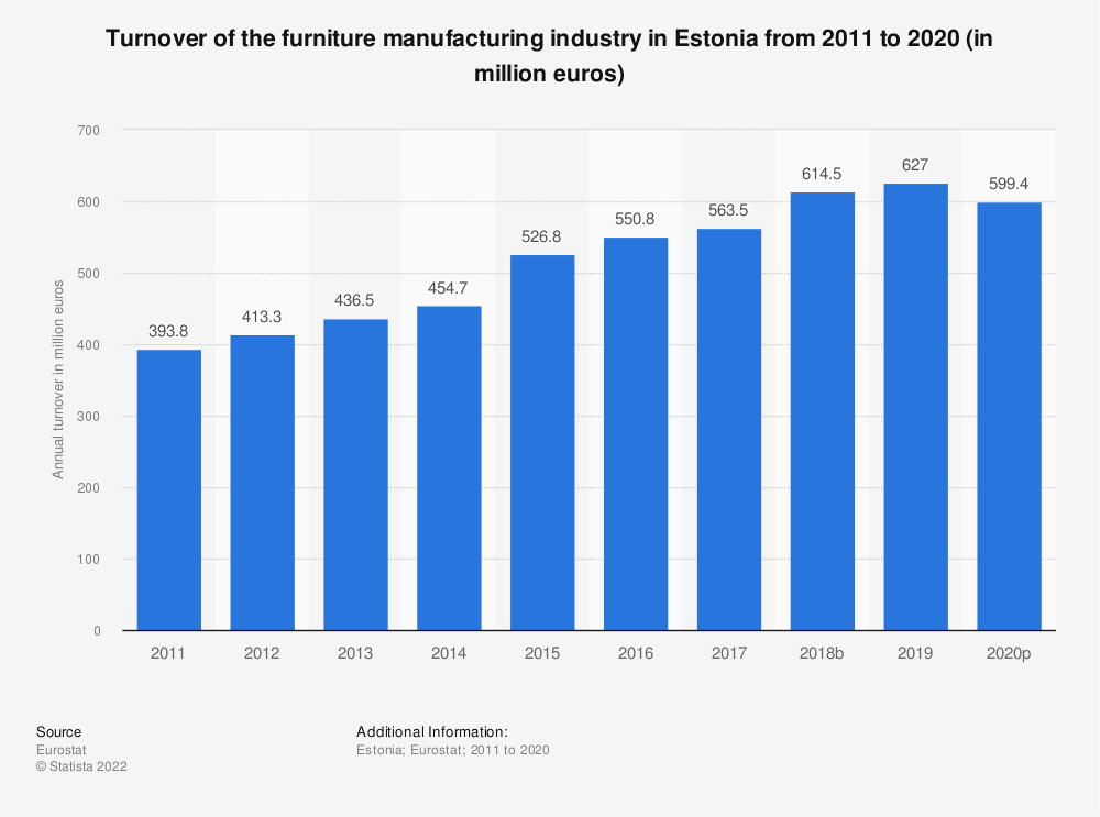 Statistic: Turnover of the furniture manufacturing industry in Estonia from 2008 to 2017 (in million euros) | Statista