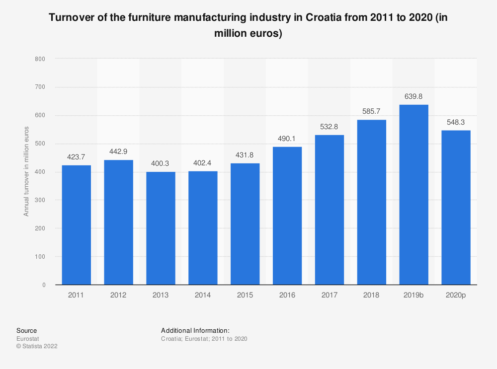 Statistic: Turnover of the furniture manufacturing industry in Croatia from 2008 to 2016 (in million euros) | Statista