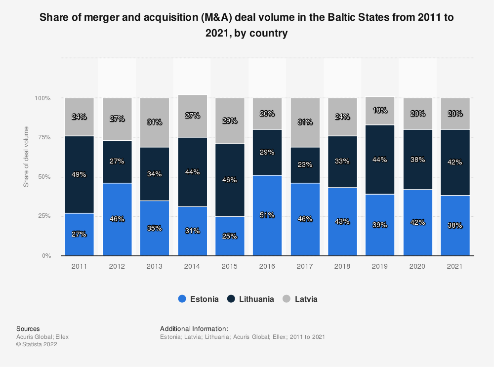 Statistic: Share of M&A deals in the total number of transactions in the Baltic States from 2009 to 2017, by country | Statista