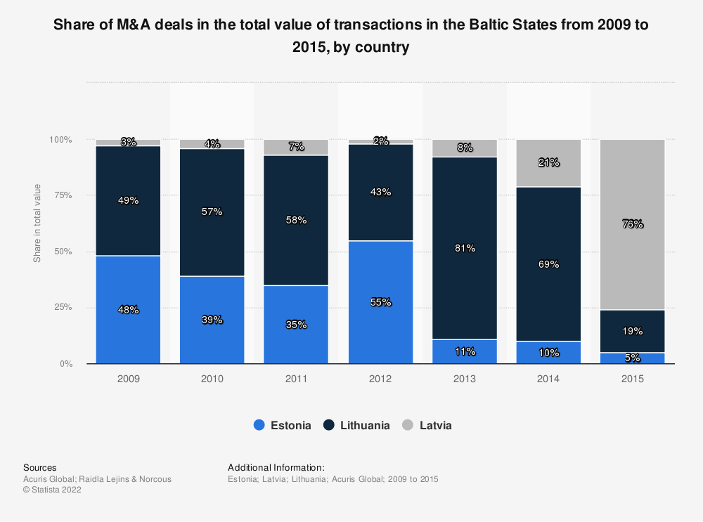 Statistic: Share of M&A deals in the total value of transactions in the Baltic States from 2009 to 2015, by country | Statista