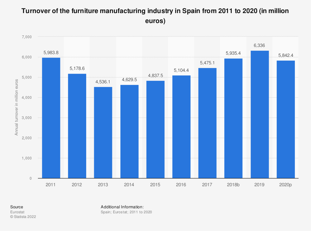 Statistic: Turnover of the furniture manufacturing industry in Spain from 2008 to 2017 (in million euros) | Statista