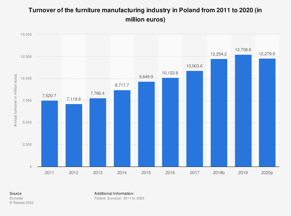Statistic: Turnover of the furniture manufacturing industry in Poland from 2008 to 2015 (in million euros) | Statista