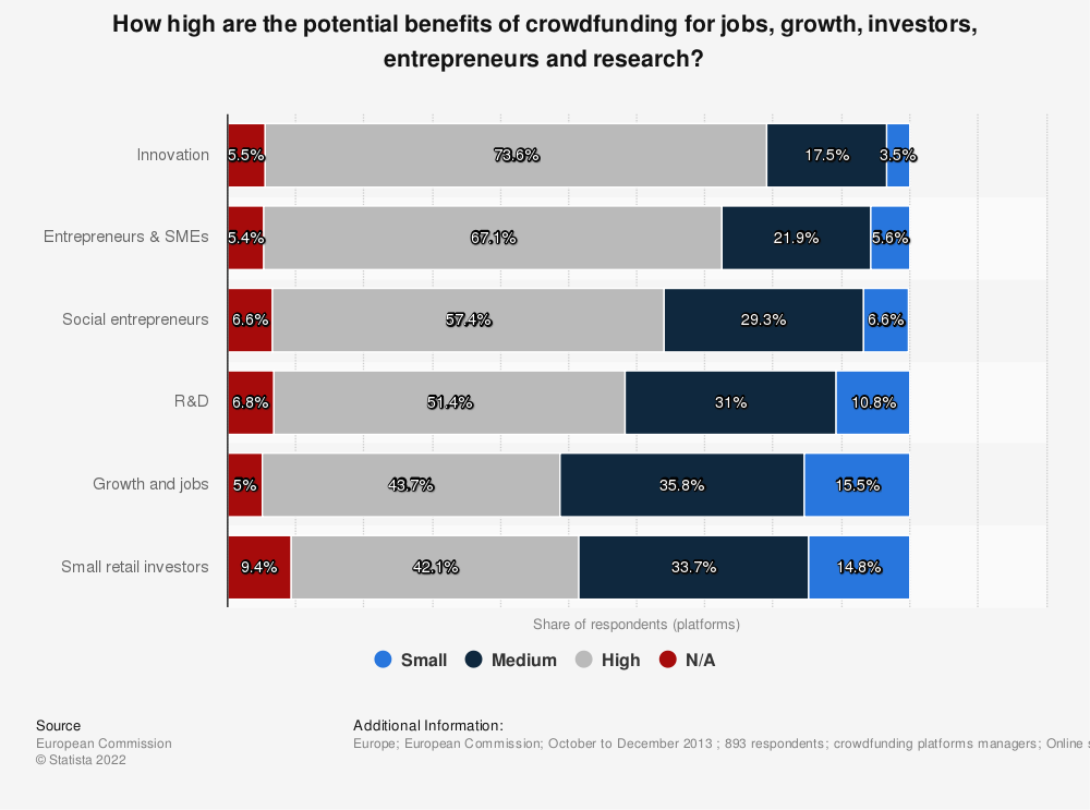 Statistic: How high are the potential benefits of crowdfunding for jobs, growth, investors, entrepreneurs and research?   Statista