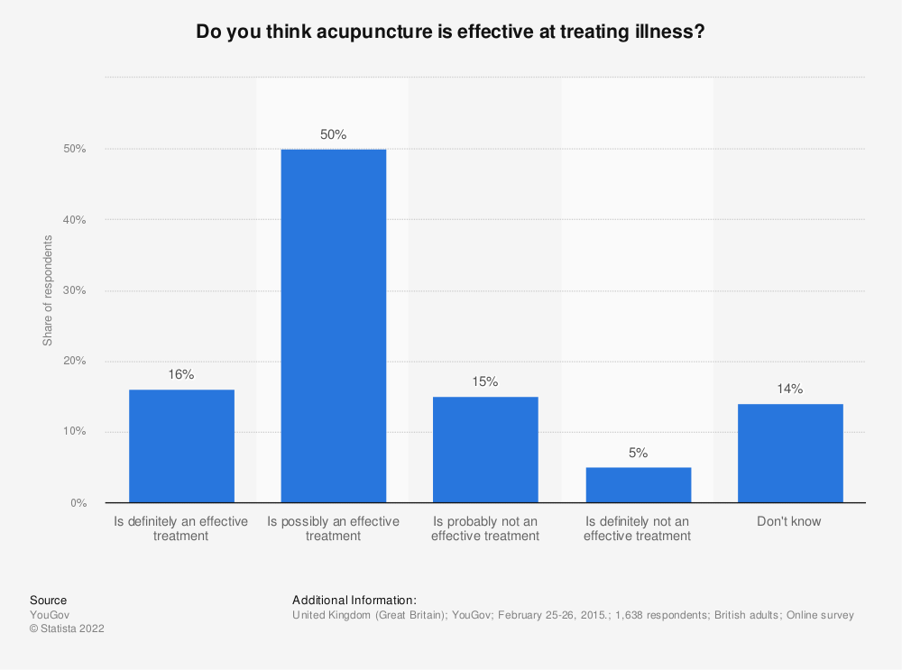 Statistic: Do you think acupuncture is effective at treating illness? | Statista