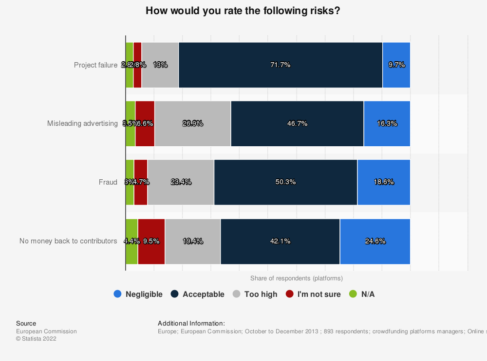Statistic: How would you rate the following risks? | Statista