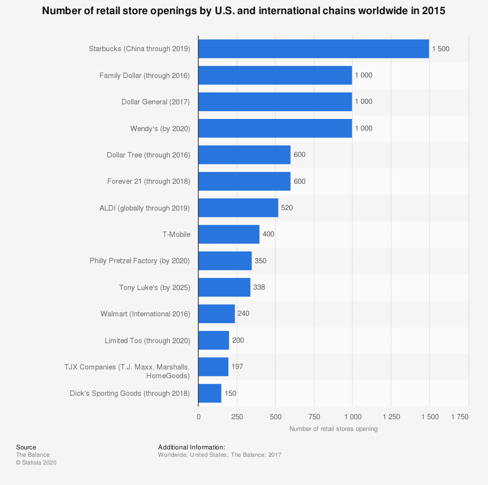 Statistic: Number of retail store openings by U.S. and international chains worldwide in 2015 | Statista