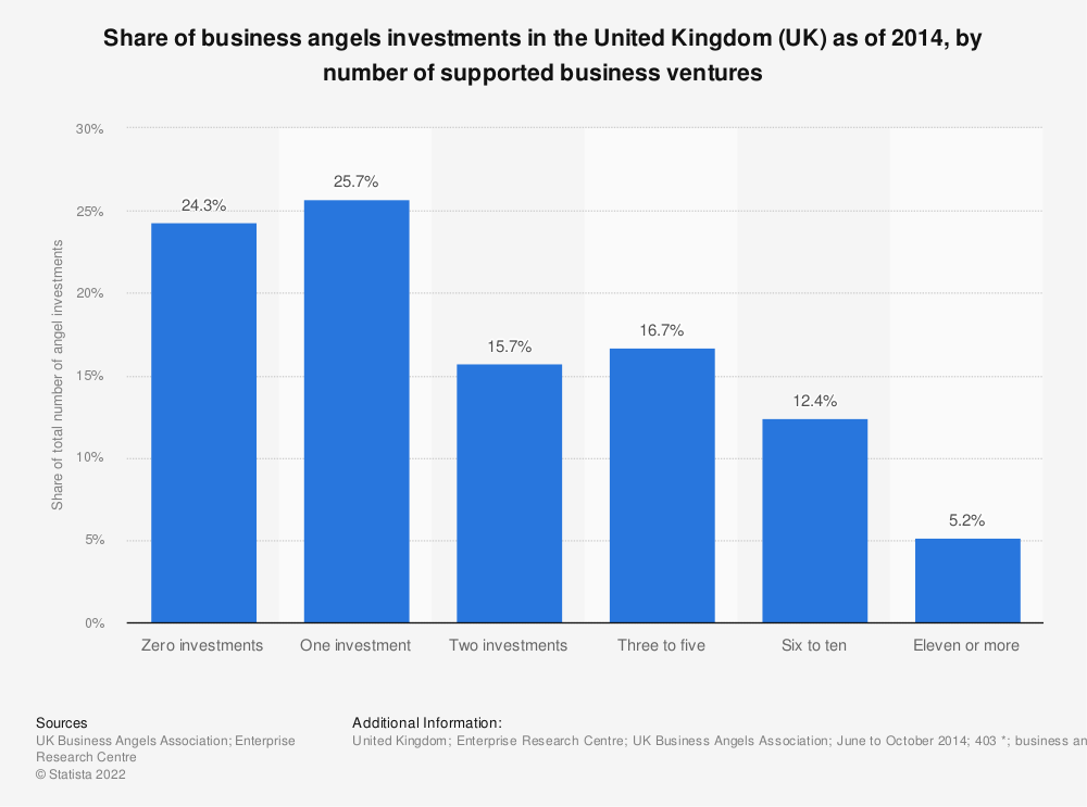 Share of angels investments by ventures in the UK 2014 | Statista