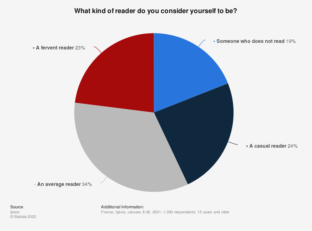 Statistic: What kind of reader do you consider yourself to be?* | Statista