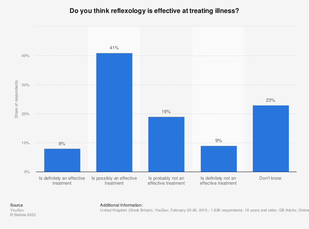 Statistic: Do you think reflexology is effective at treating illness? | Statista