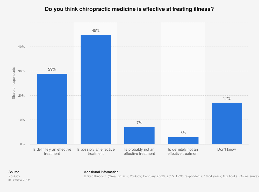 Statistic: Do you think chiropractic medicine is effective at treating illness? | Statista