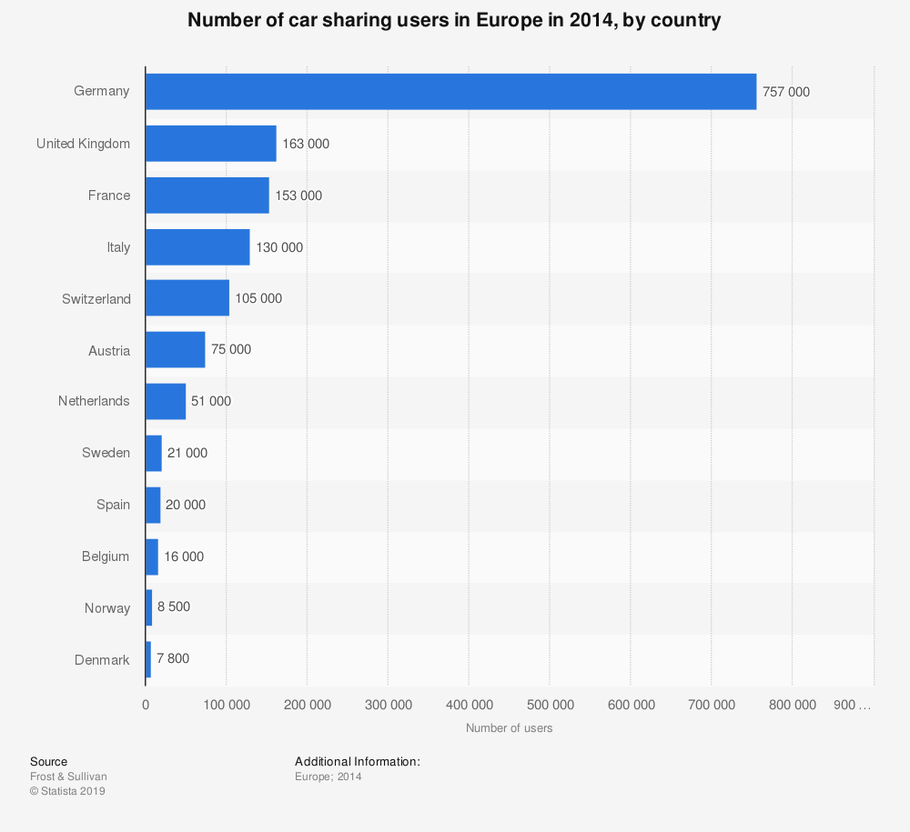 Statistic: Number of car sharing users in Europe in 2014, by country | Statista