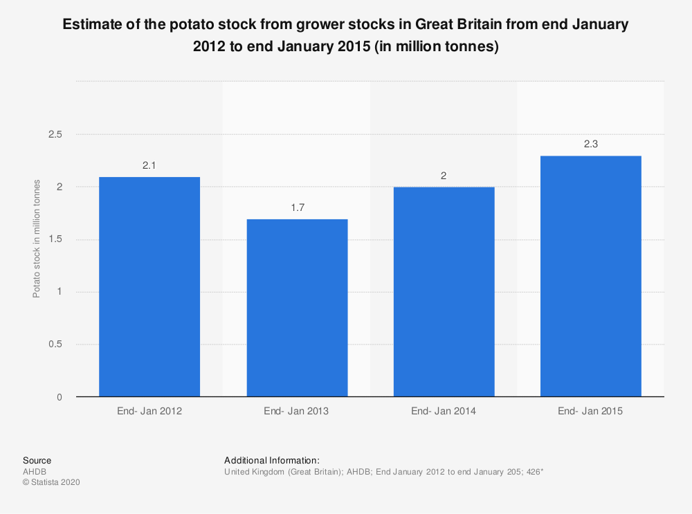 Statistic: Estimate of the potato stock from grower stocks in Great Britain from end January 2012 to end January 2015 (in million tonnes) | Statista