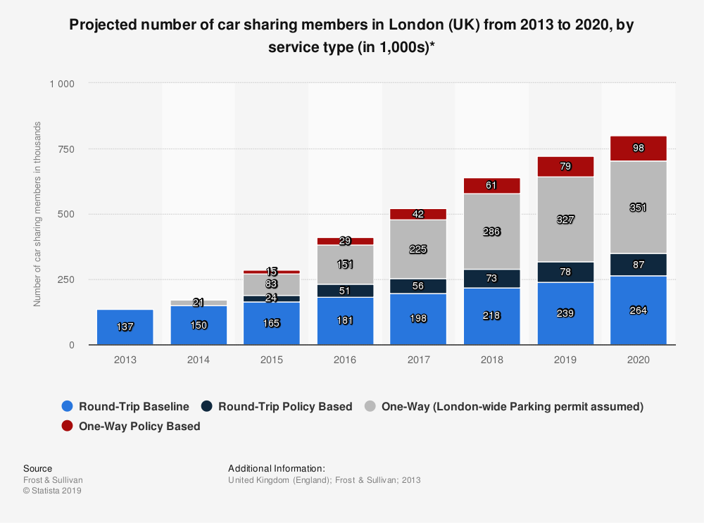 Statistic: Projected number of car sharing members in London (UK) from 2013 to 2020, by service type (in 1,000s)* | Statista
