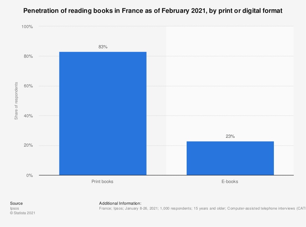 Statistic: Penetration of reading books in France as of February 2019, by print or digital format | Statista