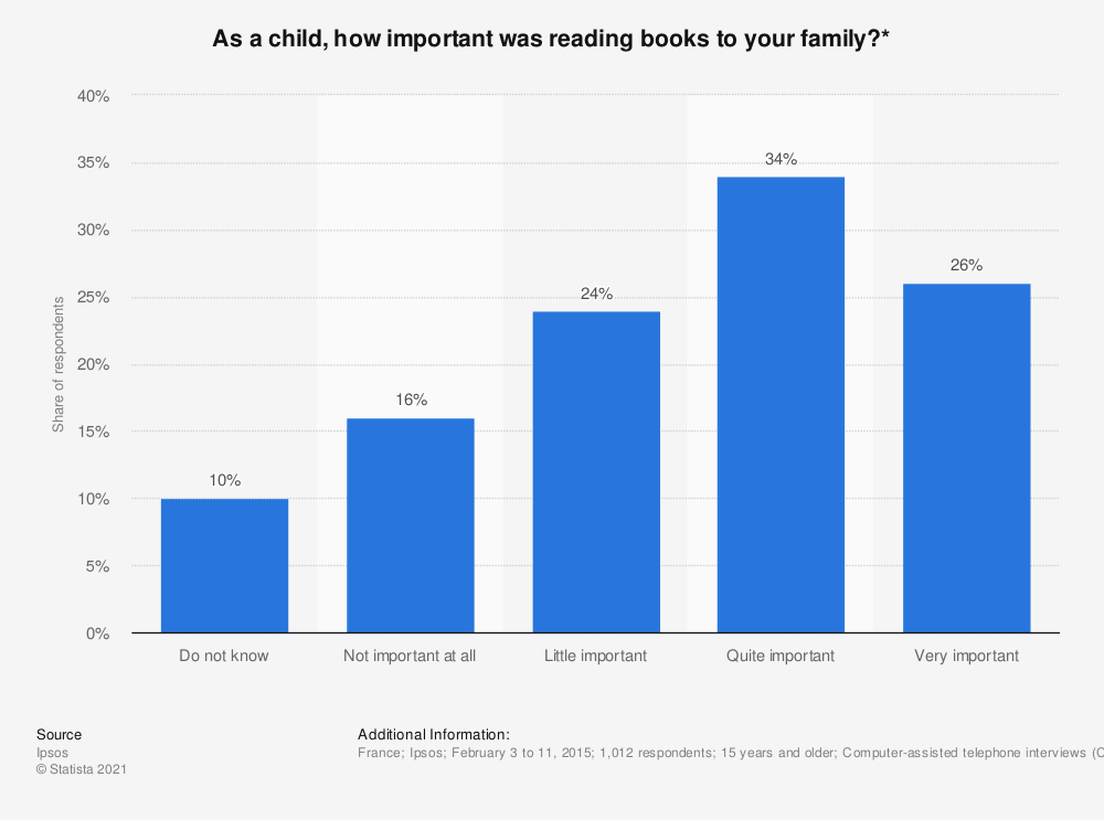 Statistic: As a child, how important was reading books to your family?* | Statista