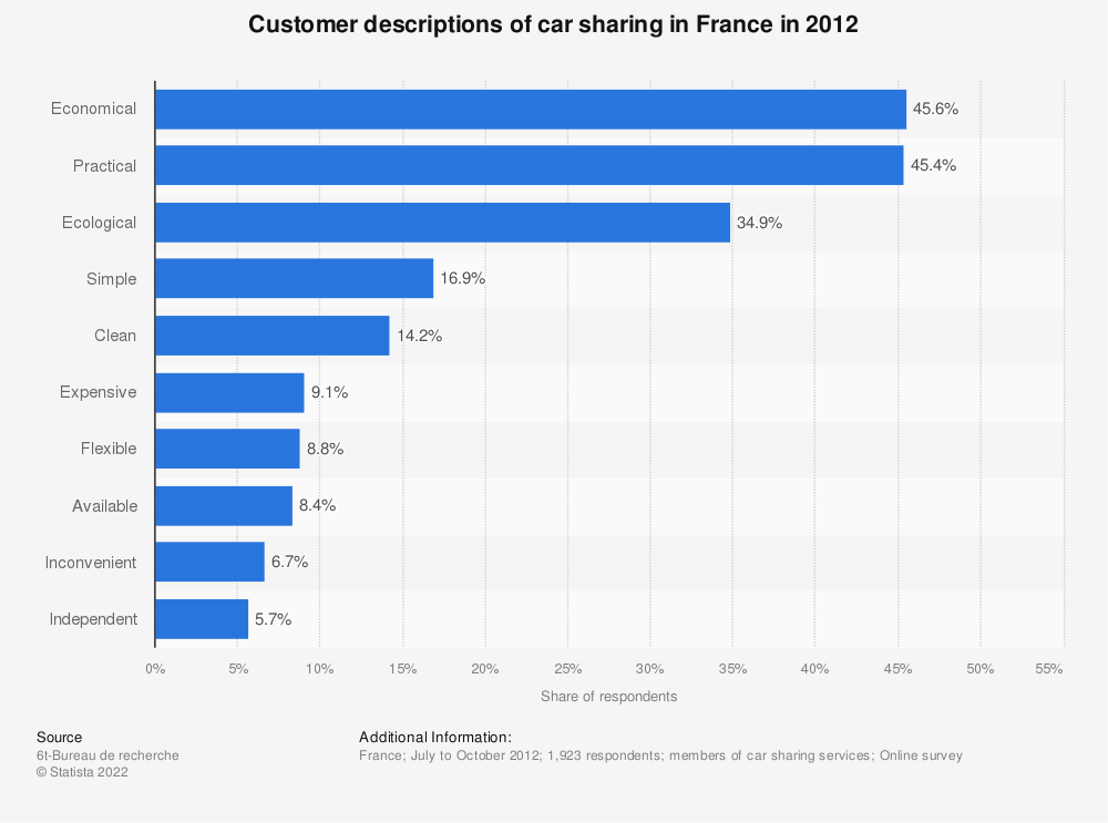 Statistic: Customer descriptions of car sharing in France in 2012 | Statista