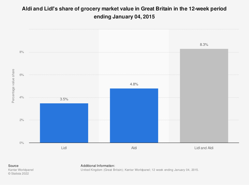 Statistic: Aldi and Lidl's share of grocery market value in Great Britain in the 12-week period ending January 04, 2015 | Statista