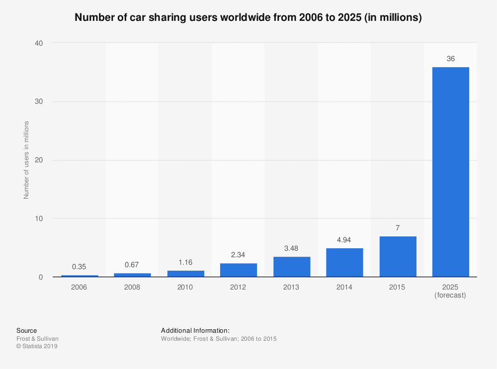 Statistic: Number of car sharing users worldwide from 2006 to 2025 (in millions) | Statista