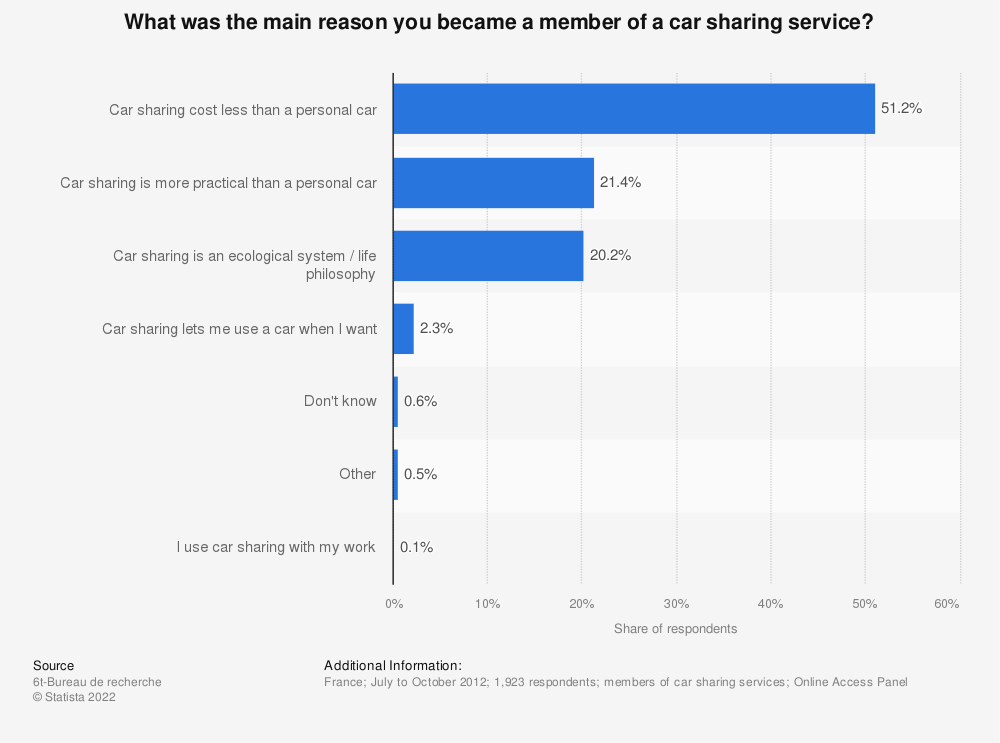 Statistic: What was the main reason you became a member of a car sharing service? | Statista
