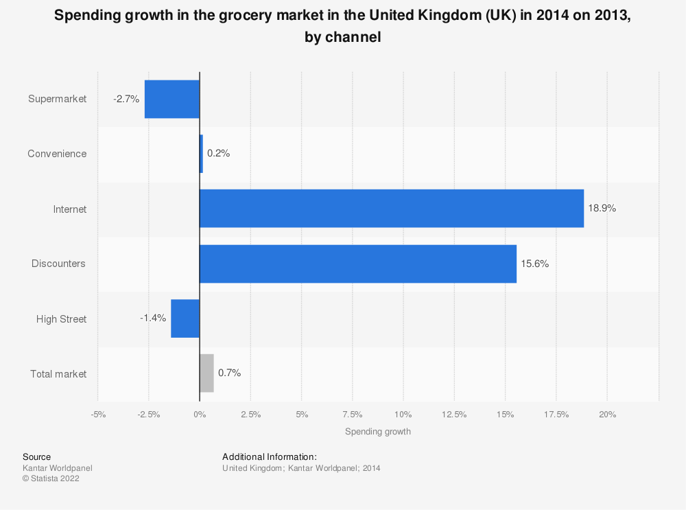 Statistic: Spending growth in the grocery market in the United Kingdom (UK) in 2014 on 2013, by channel | Statista