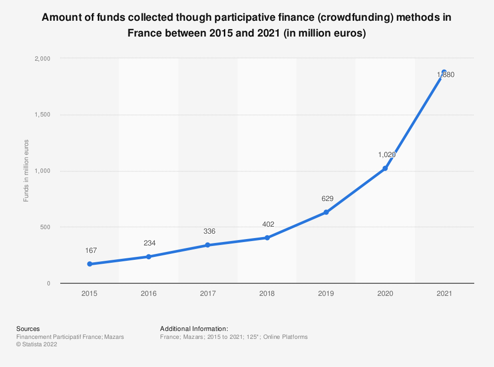 Statistic: Value of funds raised through crowdfunding platforms in France from 2011 to 2019 (in million euros) | Statista