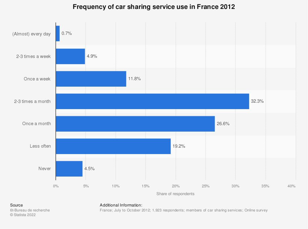 Statistic: Frequency of car sharing service use in France 2012 | Statista