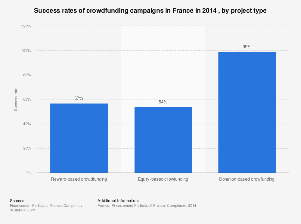 Statistic: Success rates of crowdfunding campaigns  in France in 2014 , by project type | Statista
