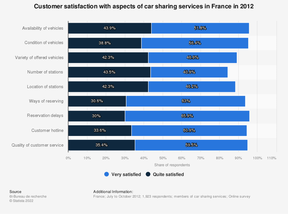 Statistic: Customer satisfaction with aspects of car sharing services in France in 2012 | Statista