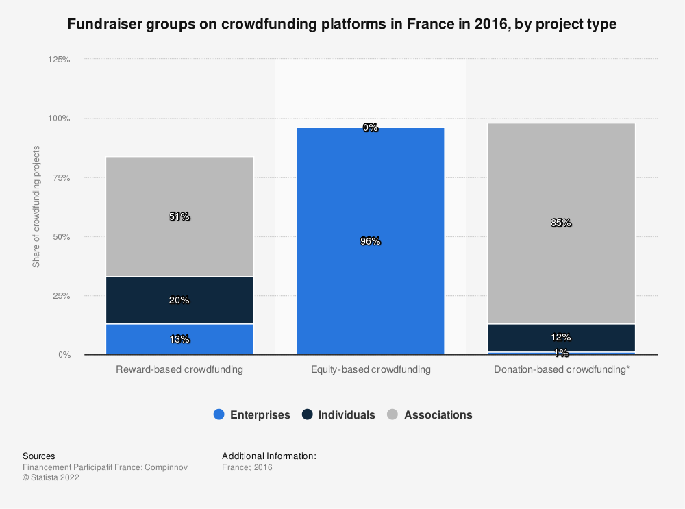 Statistic: Fundraiser groups on crowdfunding platforms in France in 2016, by project type | Statista