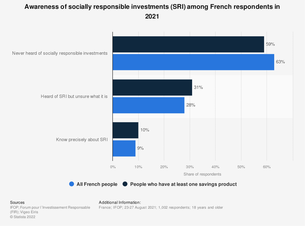 Statistic: Awareness of socially responsible investments (SIR) among French respondents in September 2015 | Statista