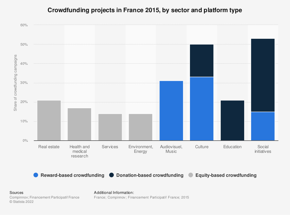 Statistic: Crowdfunding projects in France 2015, by sector and platform type | Statista