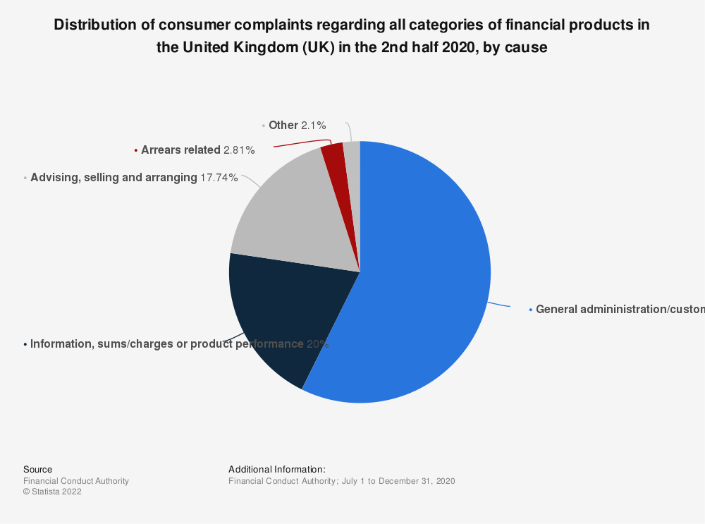 Statistic: Distribution of consumer complaints regarding all categories of financial products in the United Kingdom (UK) in the 1st half 2018, by cause  | Statista