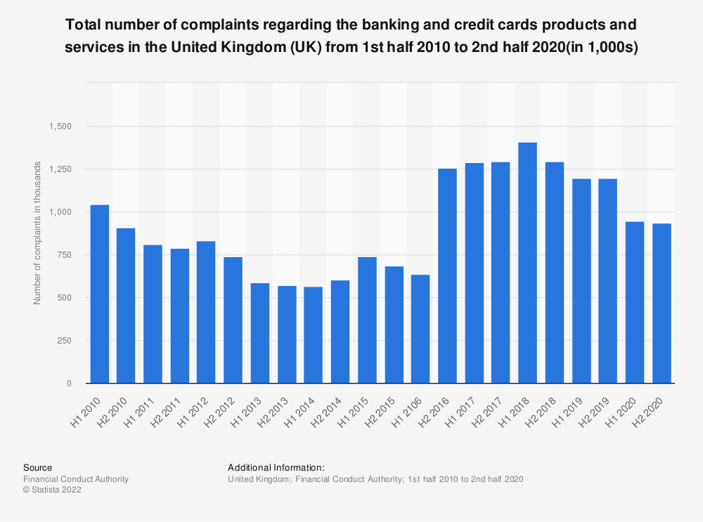 Statistic: Total number of complaints regarding the banking products and services* in the United Kingdom (UK) from 1st half 2010 to 1st half 2018 (in 1,000s) | Statista