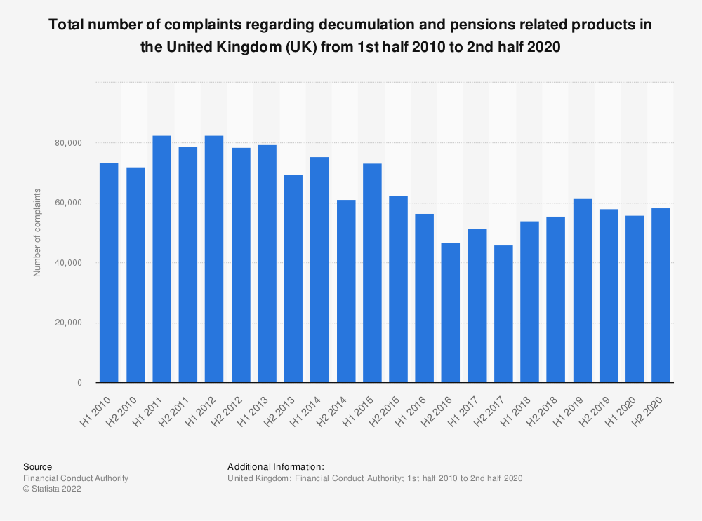 Statistic: Total number of complaints regarding decumulation*, life and pensions related products in the United Kingdom (UK) from 1st half 2010 to 1st half 2019 | Statista