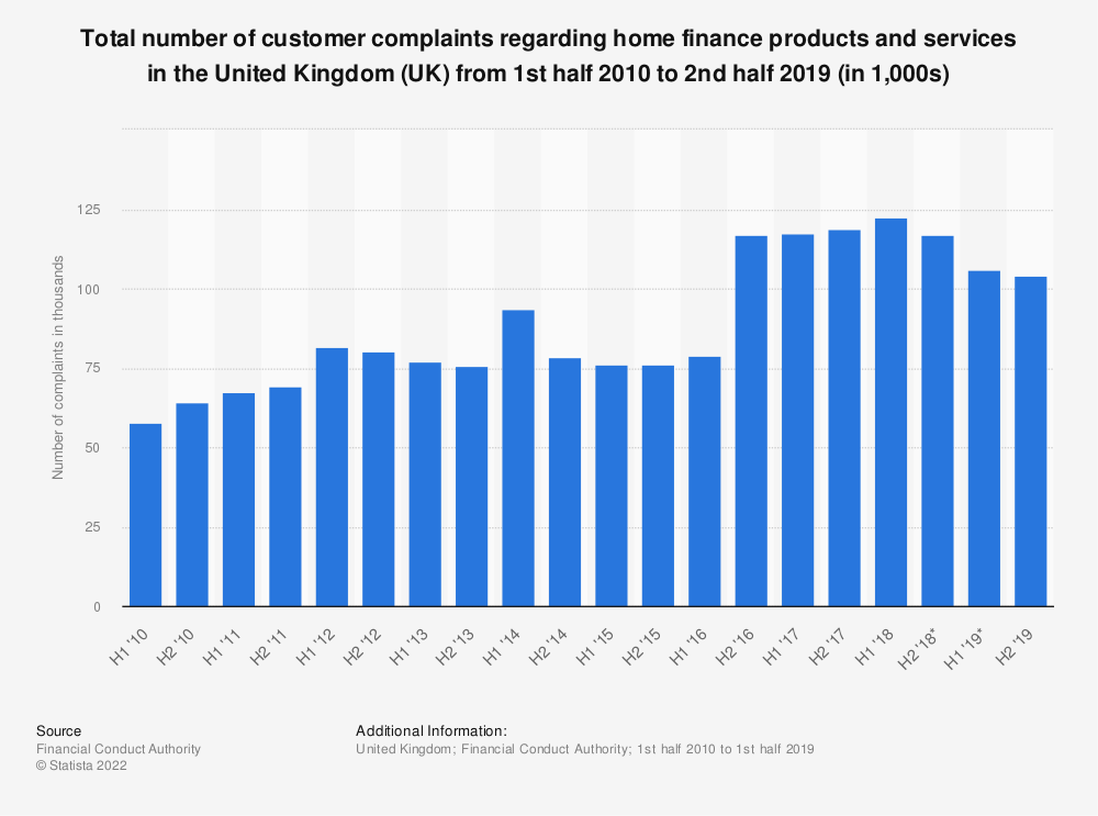 Statistic: Total number of costumer complaints regarding home finance products and services in the United Kingdom (UK) from 1st half 2010 to 1st half 2019 (in 1,000s) | Statista