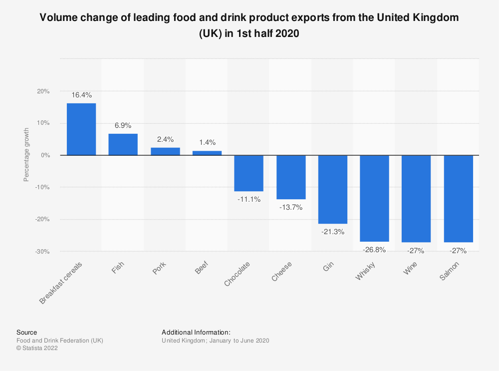 Statistic: Volume change of leading food and drink product exports from the United Kingdom (UK) in 2016* | Statista